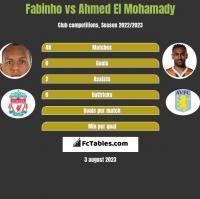 Fabinho vs Ahmed El Mohamady h2h player stats