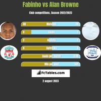 Fabinho vs Alan Browne h2h player stats