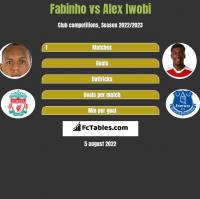 Fabinho vs Alex Iwobi h2h player stats