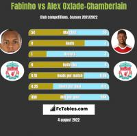 Fabinho vs Alex Oxlade-Chamberlain h2h player stats
