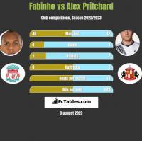 Fabinho vs Alex Pritchard h2h player stats