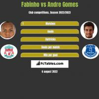 Fabinho vs Andre Gomes h2h player stats