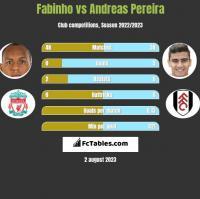 Fabinho vs Andreas Pereira h2h player stats
