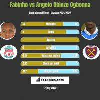 Fabinho vs Angelo Obinze Ogbonna h2h player stats