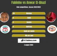 Fabinho vs Anwar El-Ghazi h2h player stats