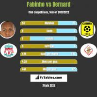 Fabinho vs Bernard h2h player stats