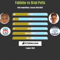 Fabinho vs Brad Potts h2h player stats