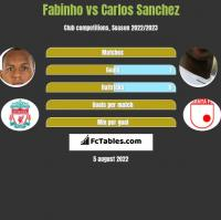 Fabinho vs Carlos Sanchez h2h player stats