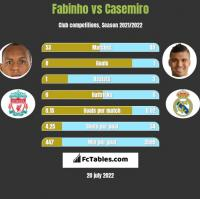 Fabinho vs Casemiro h2h player stats