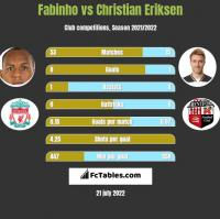 Fabinho vs Christian Eriksen h2h player stats