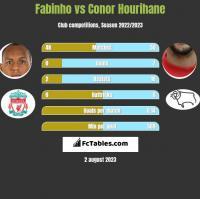 Fabinho vs Conor Hourihane h2h player stats