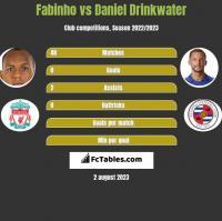 Fabinho vs Daniel Drinkwater h2h player stats
