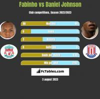 Fabinho vs Daniel Johnson h2h player stats