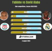 Fabinho vs David Alaba h2h player stats