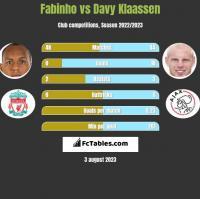 Fabinho vs Davy Klaassen h2h player stats