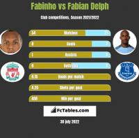 Fabinho vs Fabian Delph h2h player stats