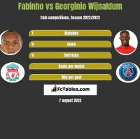Fabinho vs Georginio Wijnaldum h2h player stats