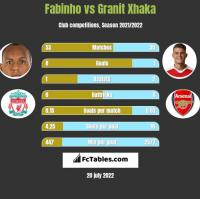 Fabinho vs Granit Xhaka h2h player stats