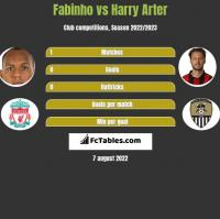 Fabinho vs Harry Arter h2h player stats