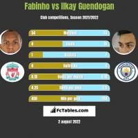 Fabinho vs Ilkay Guendogan h2h player stats