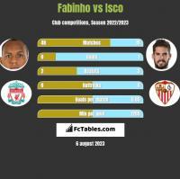 Fabinho vs Isco h2h player stats