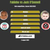 Fabinho vs Jack O'Connell h2h player stats