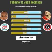 Fabinho vs Jack Robinson h2h player stats
