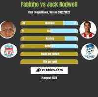 Fabinho vs Jack Rodwell h2h player stats