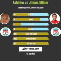 Fabinho vs James Milner h2h player stats