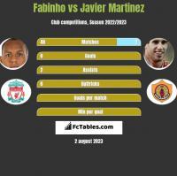 Fabinho vs Javier Martinez h2h player stats