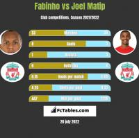 Fabinho vs Joel Matip h2h player stats