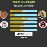 Fabinho vs John Egan h2h player stats