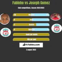 Fabinho vs Joseph Gomez h2h player stats
