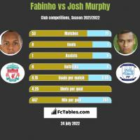 Fabinho vs Josh Murphy h2h player stats