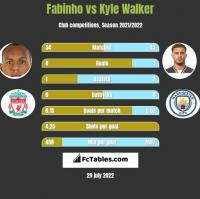 Fabinho vs Kyle Walker h2h player stats