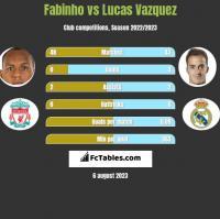 Fabinho vs Lucas Vazquez h2h player stats