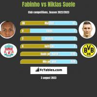 Fabinho vs Niklas Suele h2h player stats