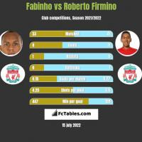 Fabinho vs Roberto Firmino h2h player stats