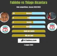 Fabinho vs Thiago Alcantara h2h player stats