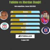Fabinho vs Xherdan Shaqiri h2h player stats