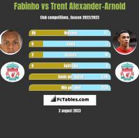 Fabinho vs Trent Alexander-Arnold h2h player stats
