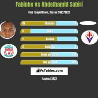 Fabinho vs Abdelhamid Sabiri h2h player stats