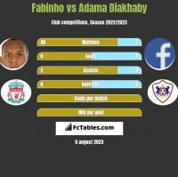 Fabinho vs Adama Diakhaby h2h player stats