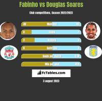 Fabinho vs Douglas Soares h2h player stats