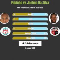 Fabinho vs Joshua Da Silva h2h player stats