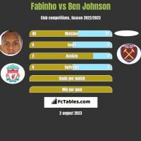 Fabinho vs Ben Johnson h2h player stats