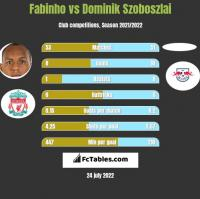 Fabinho vs Dominik Szoboszlai h2h player stats