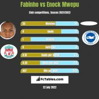 Fabinho vs Enock Mwepu h2h player stats