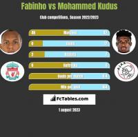 Fabinho vs Mohammed Kudus h2h player stats