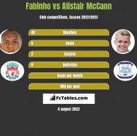Fabinho vs Alistair McCann h2h player stats